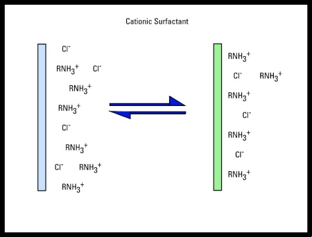 Cationic Surfactant | Absorption of Charges Species